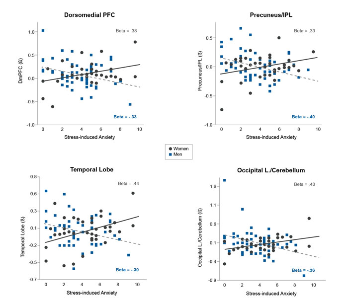 Average observed nonverbal behavioral and body responses to neutral, stress, and alcohol cue conditions by gender