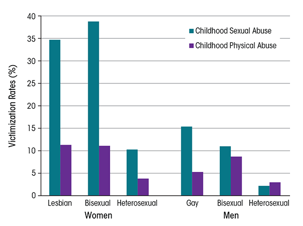 Victimization rates among lesbian/gay, bisexual, and heterosexual women and men, based on findings from the National Epidemiologic Survey on Alcohol and Related Conditions, a nationally representative survey of U.S. adults.